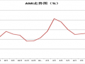 CAMDA中国农机市场景气指数(AMI)商务报告(总第六十四期)